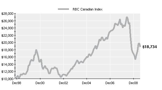 RBC Index