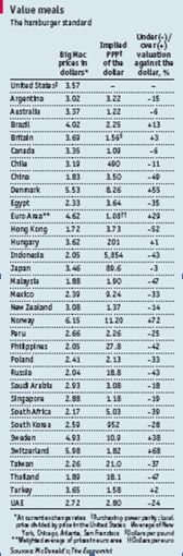 2009 Big Mac Index