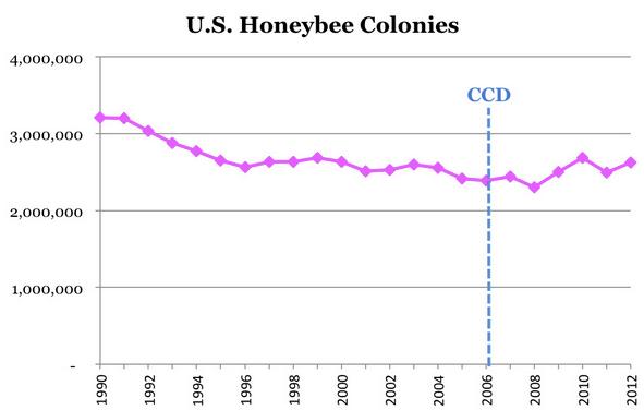 BeeColonies in US
