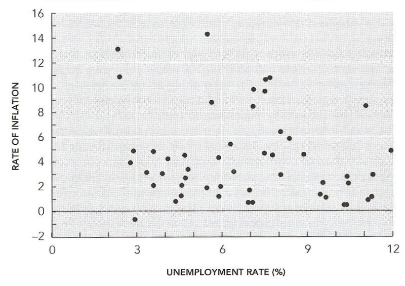 Cdn Phillips Curve, 1948-96