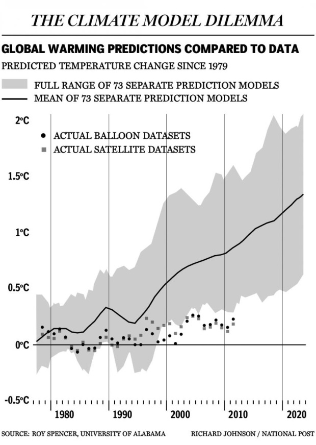 Can 73 Climate-Change Models ALL Be Wrong? - EclectEcon