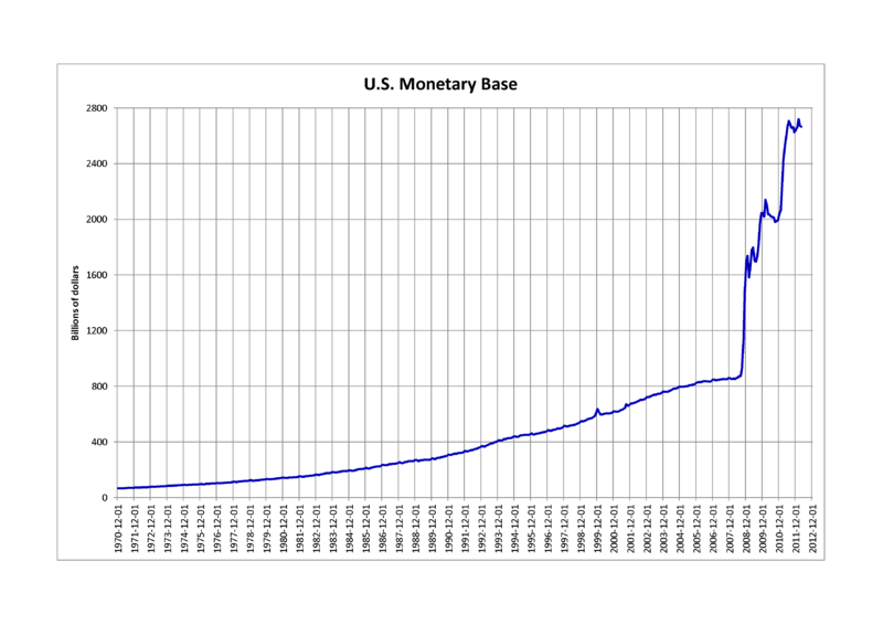 800px-U.S._Monetary_base (1)