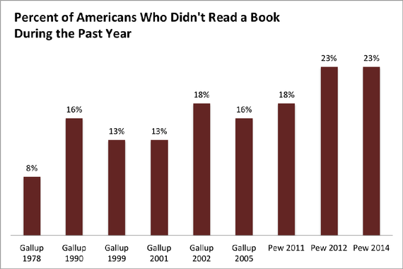 Percentage who didnt read a book