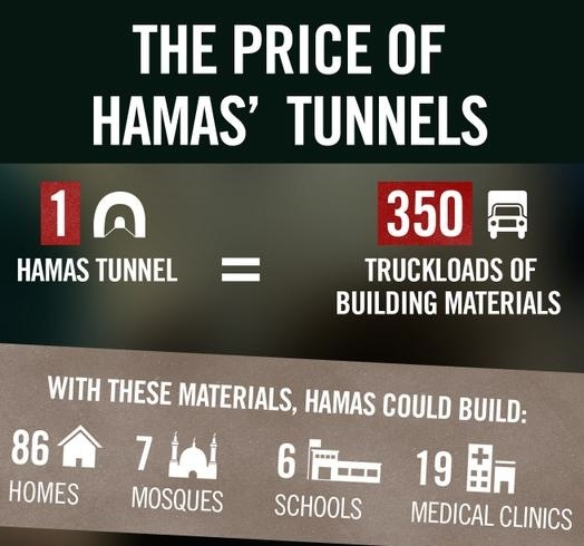 Hamas Opportunity Costs 01