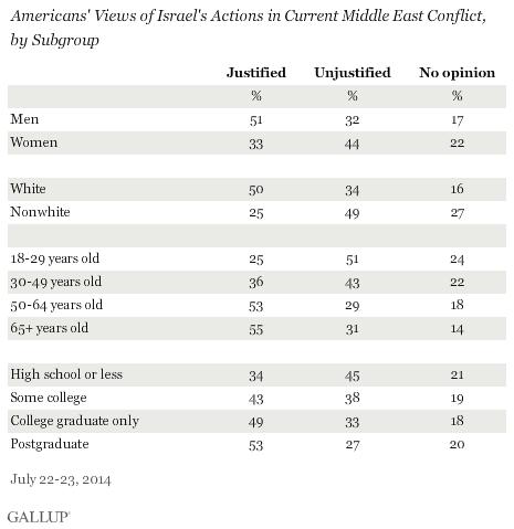 Gallup Hamas