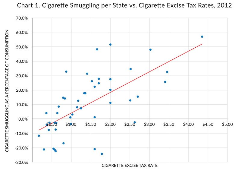 Cigarettes smuggled vs excise tax rate