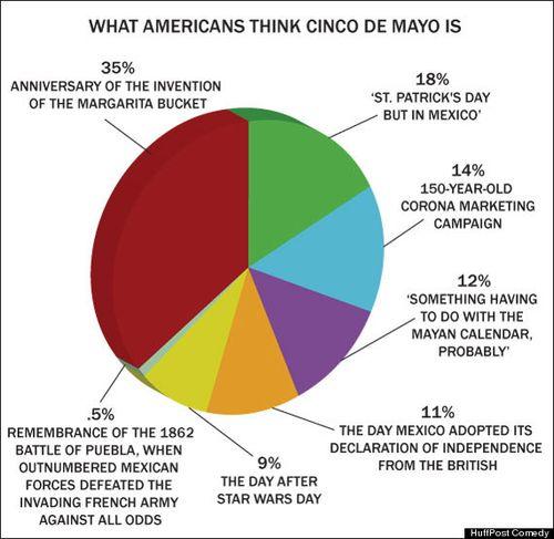 Cinco de Mayo from TWC