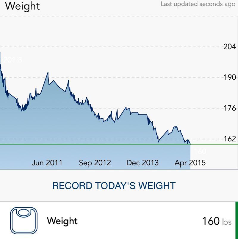 Weight Chart 2010-15