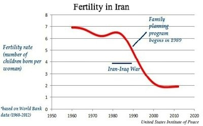 IranFertilityDecline