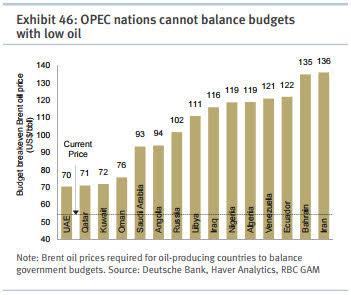 Oil OPEC budgets